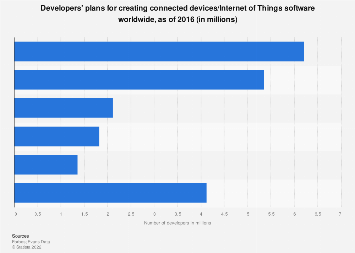 Global developer plans around connected devices/IoT software worldwide 2016