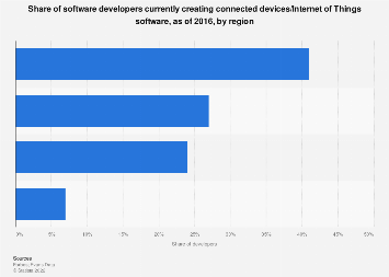 Share of developers creating connected devices/IoT software 2016, by region