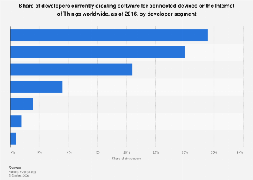 Developers creating connected devices/IoT software by segment worldwide 2016