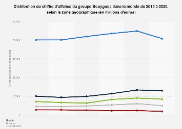 Groupe Bouygues : chiffre d'affaires mondial par zone géographique 2015-2018