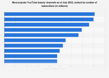 YouTube: most subscribed beauty content creators 2018