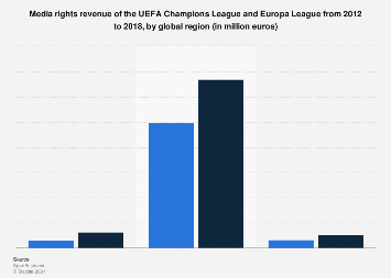UEFA Champions League and Europa League media rights revenue 2012-2018, by region