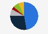 Porcentaje de inversión en publicidad por medio Chile 2015