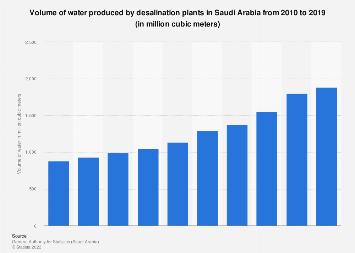 Saudi Arabia's desalination plant water production 2010-2016