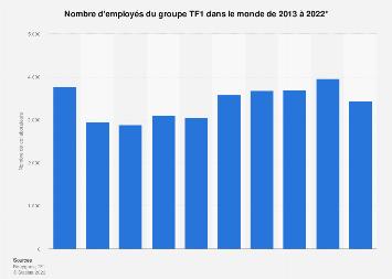 TF1: nombre de collaborateurs dans le monde 2013-2017