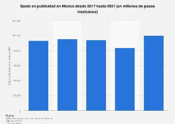 Gasto anual de publicidad México 2011-2018