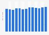 Number of online shoppers in Belgium 2015-2018