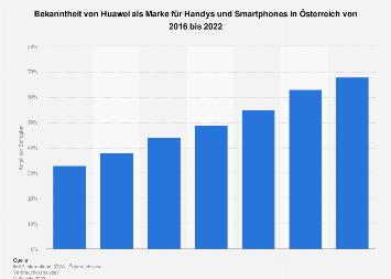 Markenbekanntheit von Huawei für Handys und Smartphones in Österreich bis 2019
