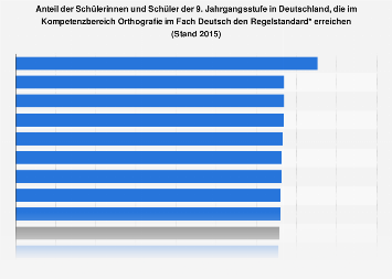 Kompetenzen der Schüler im Bereich Orthografie (Deutsch) nach Bundesländern 2015