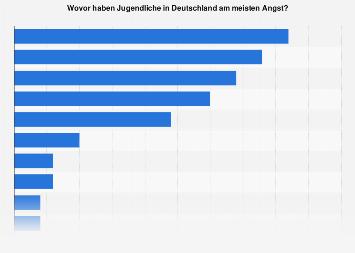 Umfrage was die größten Ängste junger Leuten sind in Deutschland 2016