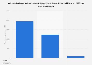 Valor de los libros importados por España desde países de África del Norte 2017