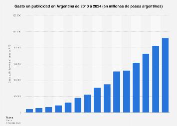 Gasto anual en publicidad Argentina 2010-2018