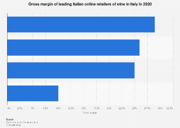 Italy: gross margin of Italian online retailers of wine 2017