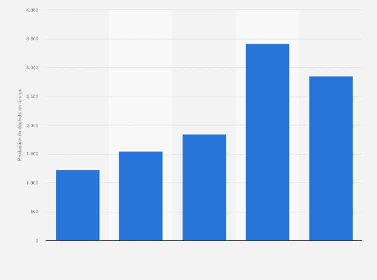 Production de déchets de Nike États Unis 2011 2015 | Statista