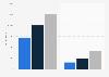WPP digital media spending on Google and Facebook 2014-2016