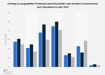Probleme beim Einschlafen oder Schlafen in Deutschland nach Geschlecht 2016