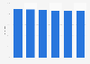Markenbekanntheit von Miele für elektrische Haushaltsgeräte in Österreich bis 2016
