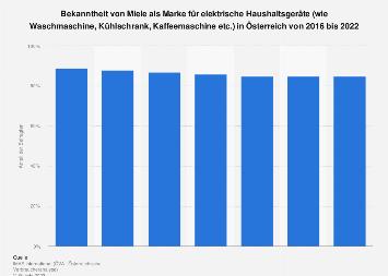 Markenbekanntheit von Miele für elektrische Haushaltsgeräte in Österreich bis 2017