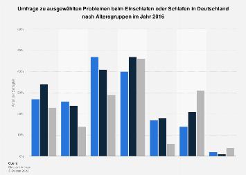 Probleme beim Einschlafen oder Schlafen in Deutschland nach Altersgruppen 2016
