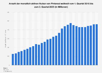 Monatlich aktive Nutzer von Pinterest weltweit bis zum 3. Quartal 2019