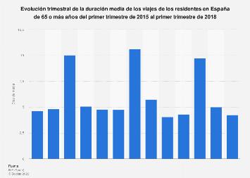 Duración media de los viajes de los residentes de la tercera edad España 2015-2017