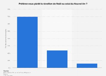 Préférence des Français entre Noël et le Nouvel An 2017