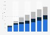 Porcentaje de gasto en publicidad digital por formato Argentina 2014-2019