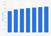 HCM applications market worldwide 2015-2022