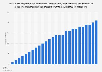 Anzahl der LinkedIn-Mitglieder in der DACH-Region bis Dezember 2017