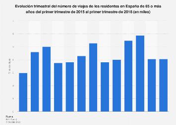 Cifra trimestral de viajes de los residentes de la tercera edad España 2015-2017