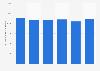Consumo de boquerones frescos en hogares España 2013-2017