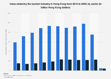 Value added by the tourism industry Hong Kong 2008-2017, by sector