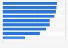Umfrage in Deutschland zur Bekanntheit von Luxusmarken im Segment Accessoires 2016