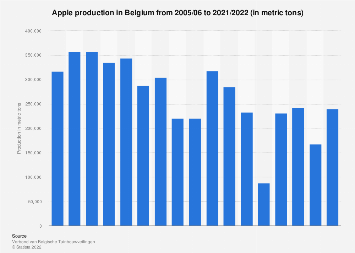 Apple production in Belgium 2005-2018