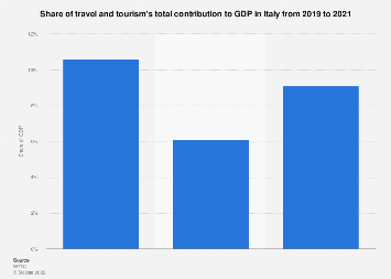 Italy: tourism total contribution to GDP 2014-2028