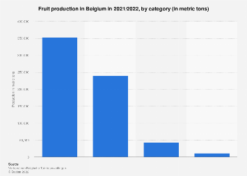 Fruit production in Belgium 2017/2018