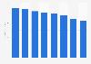 Lee Enterprises revenue 2011-2018