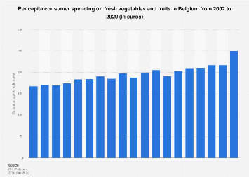 Per capita consumer spending on fresh vegetables and fruits in Belgium 2002-2018