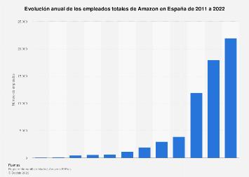 Crecimiento de los trabajadores de Amazon España 2011-2018