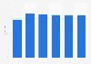 Verbreitungsquote der betrieblichen Altersversorgung in Deutschland bis 2015