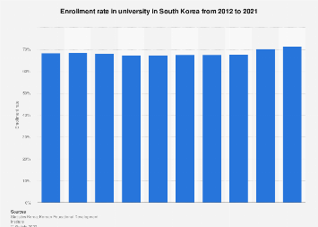 Enrollment rate in university in South Korea 2007-2017