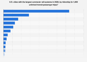 U.S. commuter rail - leading cities by ridership 2018