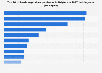 Top 10 of fresh vegetables purchases in Belgium in 2017