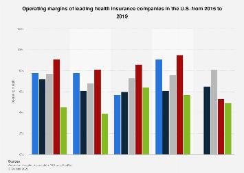 Operating Margins Top U S Health Insurance Companies 2015 2018