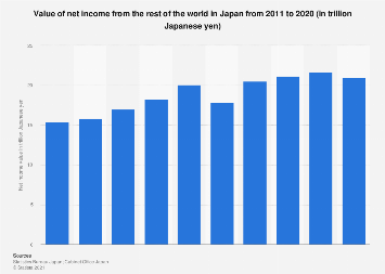 Value of net income from abroad in Japan 2006-2016