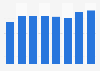 Aggreko: annual revenue 2011-2018