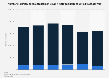 Primary school students in Saudi Arabia by school type 2013-2017