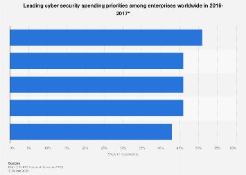 Global enterprise cyber security spending priorities 2016-2017