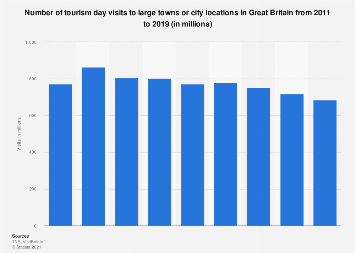 City area tourism day visits in Great Britain 2011-2018
