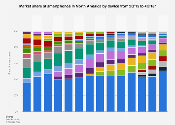 Share of smartphones by device (Apple iPhone/Samsung Galaxy) North America 2015-2018